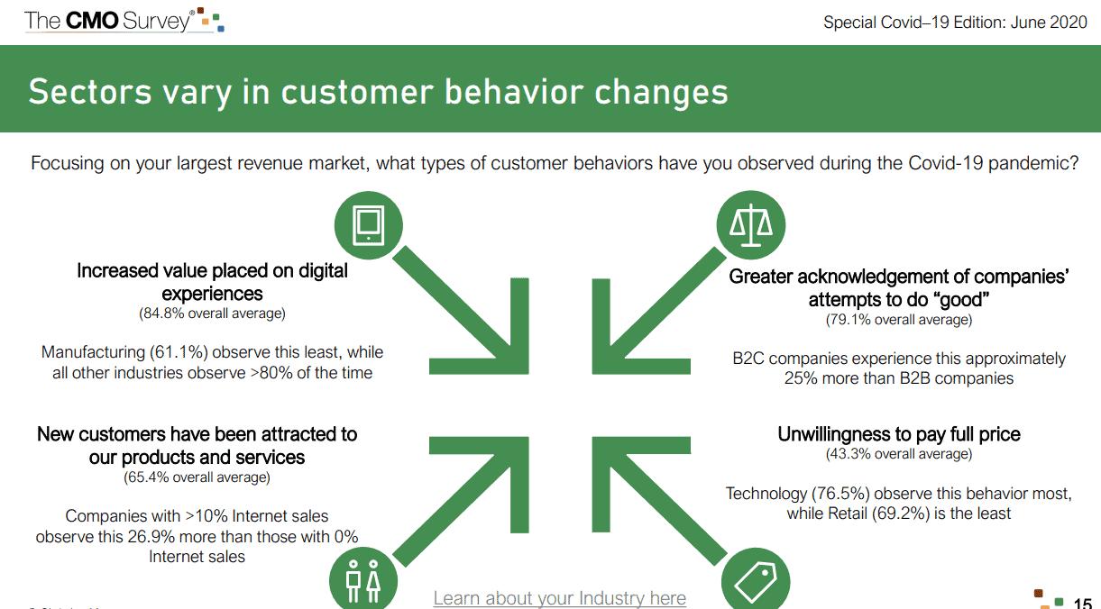 Digital Marketing Budget Impact - changes in behaviour. CMO Survey graphic.